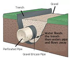 If You Have A Wet Lawn That Doesn T Drain Away Or Water Coming Into Your House May Need One Of These
